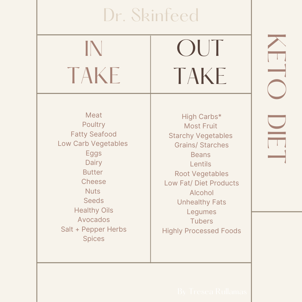 Dr. SkinFeed Keto Diet Intake Outtake