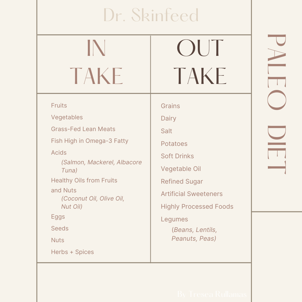 Dr. SkinFeed Paleo Diet Intake Outtake