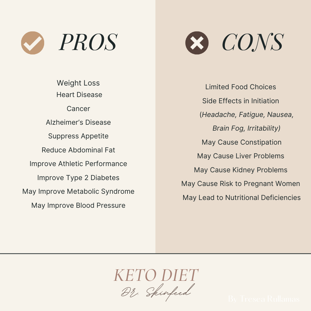 Dr. SkinFeed Pros Cons Keto Diet