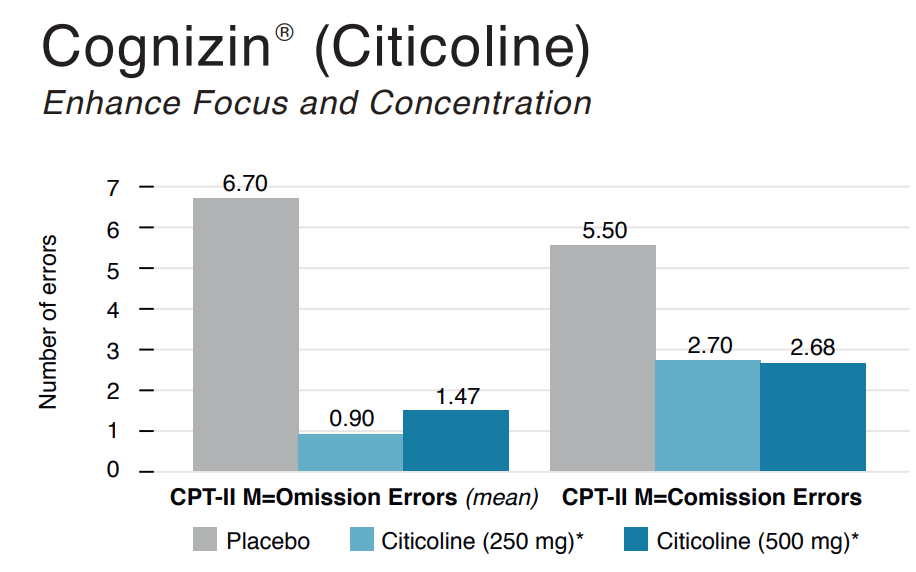 Cognizin is among the best nootropic supplements because it boosts focus and concentration, as shown in this study.