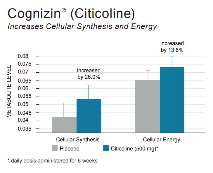 Chart showing brain energy and regeneration benefits of Cognizin Citicoline, one of the best nootropics for beginners