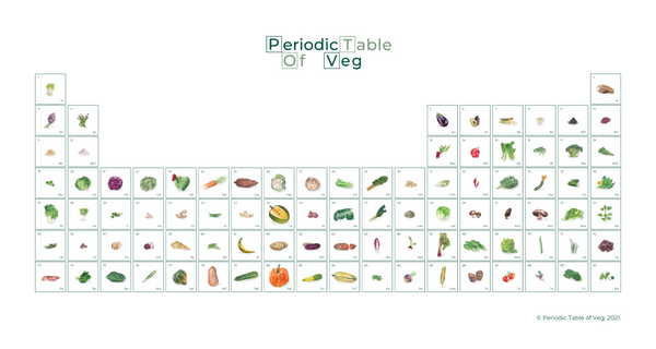 Period table of veg