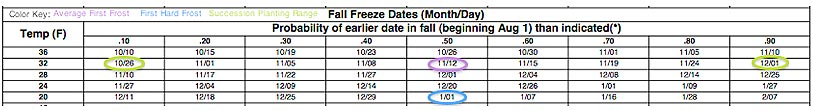 example of the frost dates for the calculator