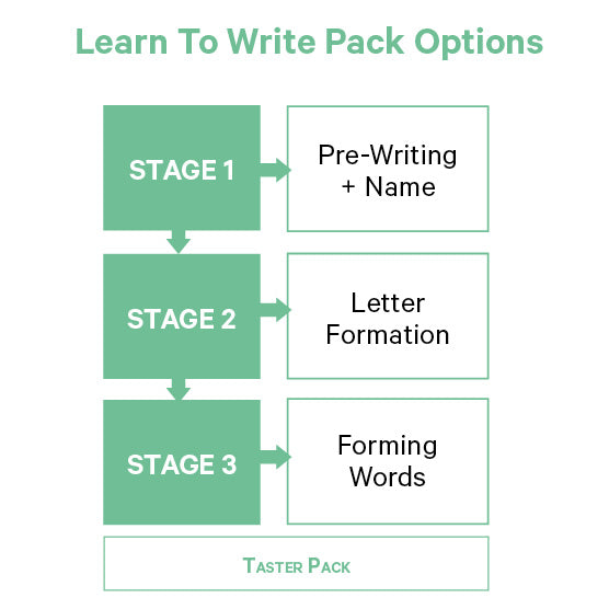 Learn To Write, Learning Mats