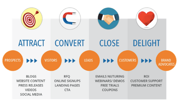 Buyer Journey Phases