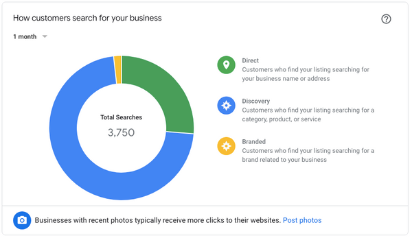 Google My Business Listing Traffic Source, google my business listing