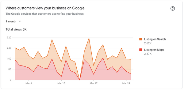 Google My Business Insights, google claim my business