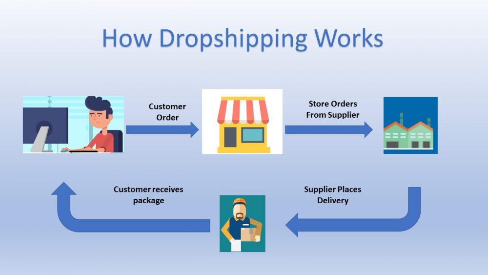 How drophipping works. Dropship jewellery
