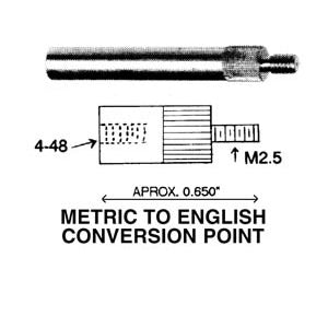 Metric to English Conversion Point