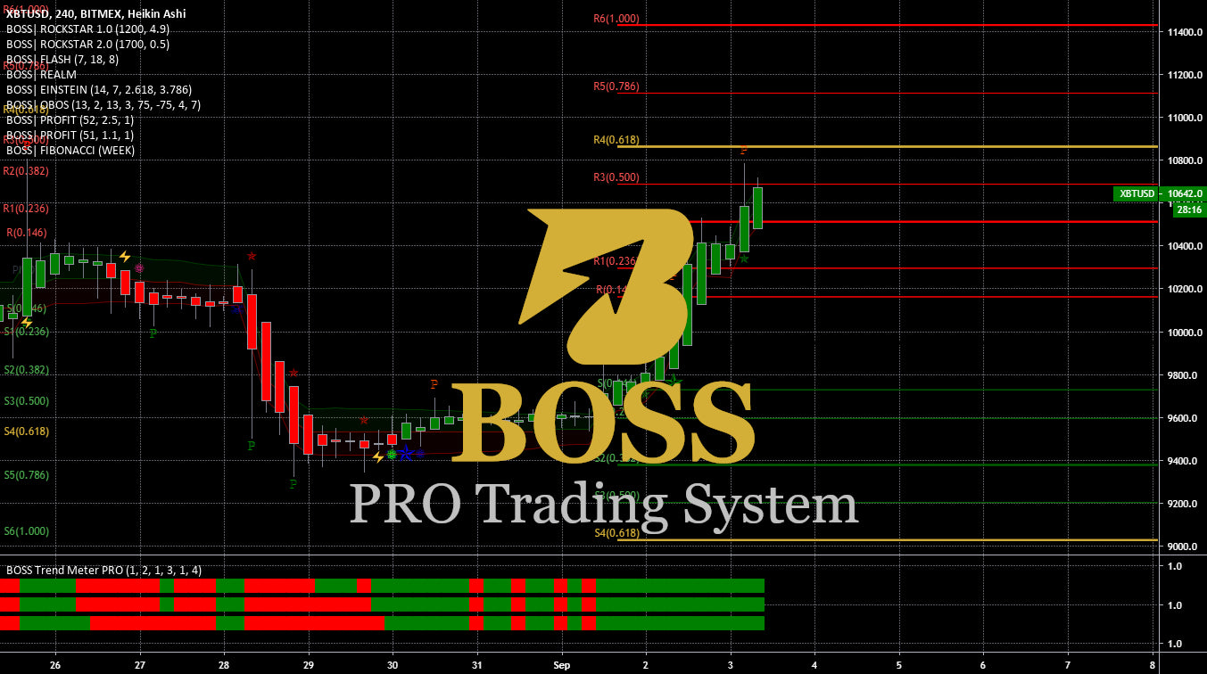 BOSS PRO Indicator Trading System