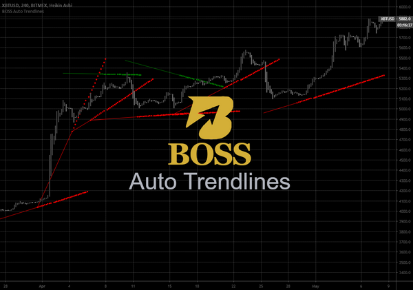 Monthly Access Boss Automatic Trendlines