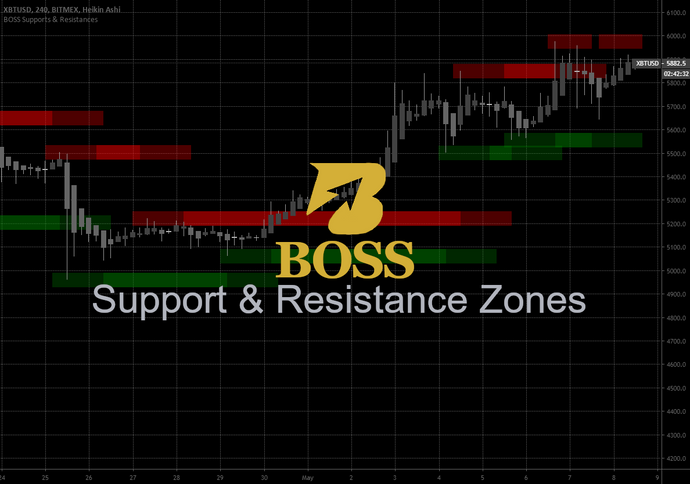 Monthly Access Boss Support and Resistance Zones