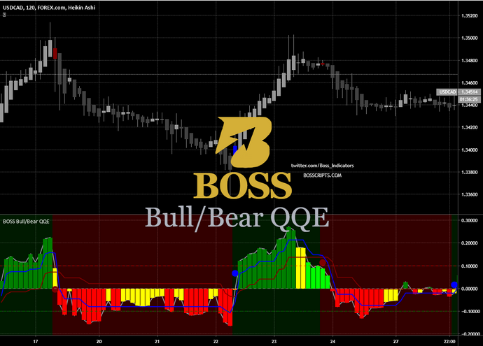 Monthly Access BOSS Bullish/Bearish Quantitative Qualitative Estimation (QQE)