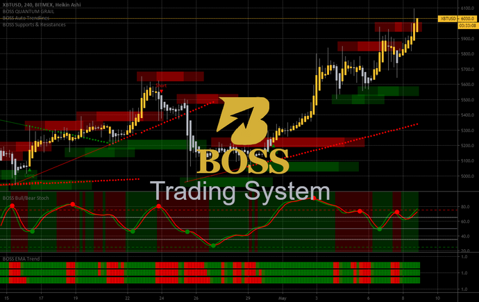 Monthly Access Boss Trading System Top 9 Indicators