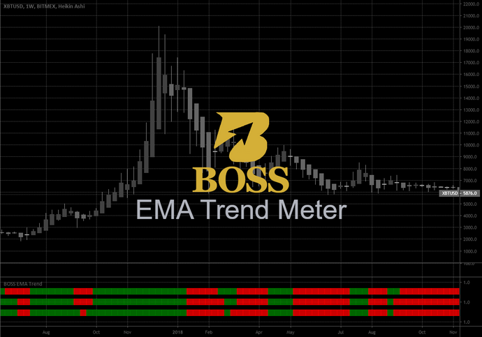 Monthly Access Boss EMA Trend Meter