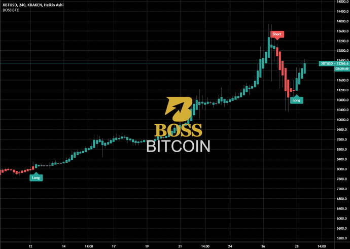 Trade Like A BOSS Bitcoin Indicator (Lifetime Access)
