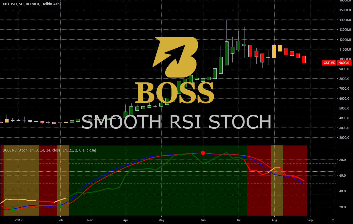 Boss Trading System Top 9 Indicators