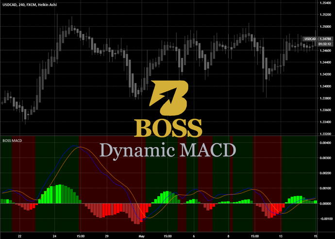 Monthly Access BOSS Zero-Lag Dynamic MACD
