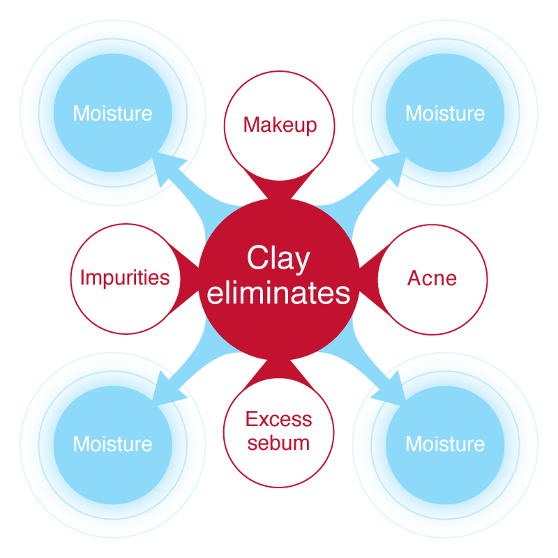 Clay eliminates makeup, acne, excess sebum, and impurities.