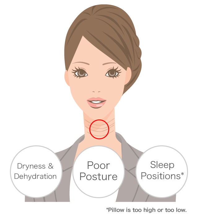 Dryness & dehydration, poor posture, and sleep positions (pillow is too high or too low).