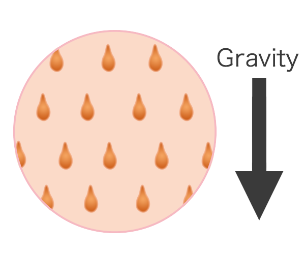 It's gravity, not your pores.