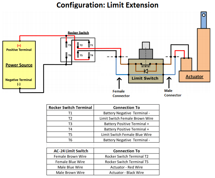 Linear Actuator Control  Using An External Limit Switch