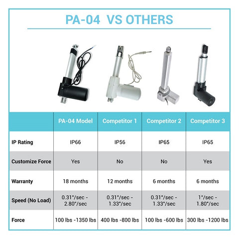 Image of technical description linear actuator PA-04 by Progressive Automations vs other actuators by competitors