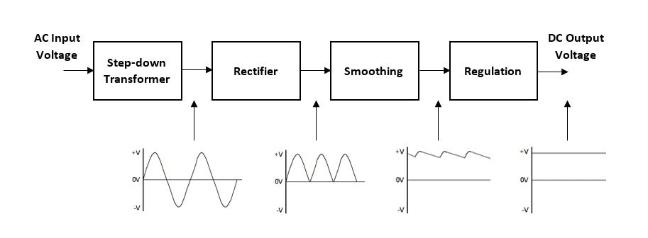 Diagram of linear power supplies alternating current (AC) and output direct current (DC) through a series of steps