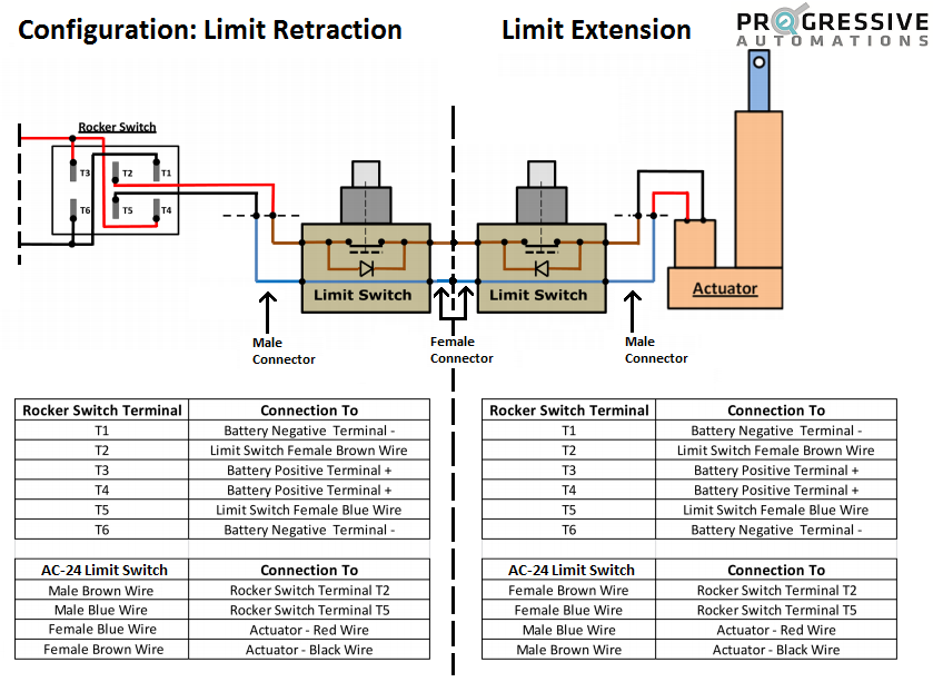 Actuator Control With External Limit Switch