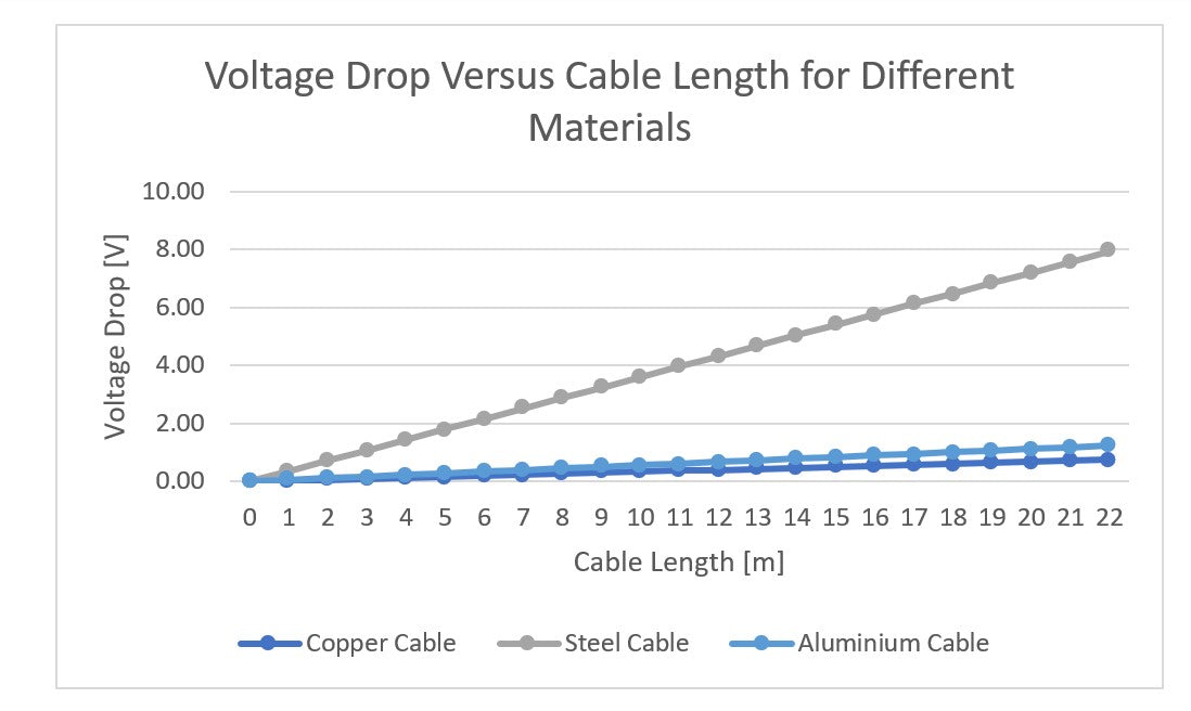 The graph shows that a copper cable has the lowest voltage drop across its length.