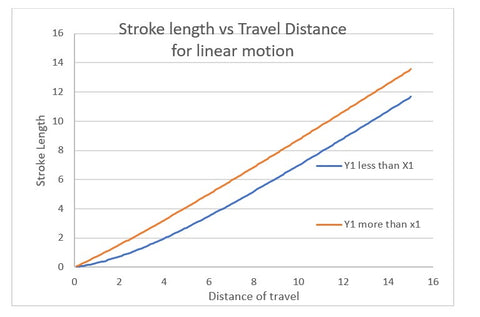 Stroke length vs travel distance comparison for linear motion, scheme