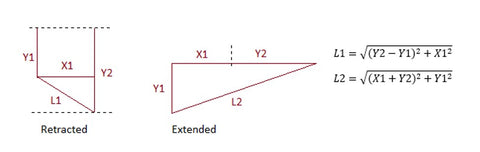 Finding retracted (L1) and extended (L2) actuator length, scheme