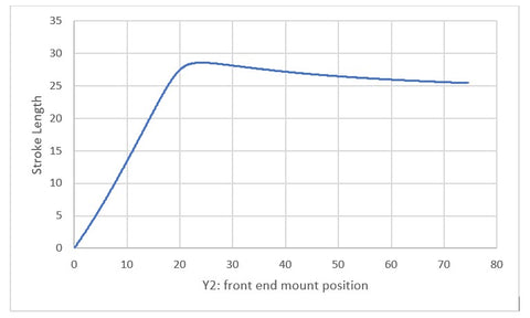 Stroke length relative to front-end mount position (aka, distance from front end mount to door hinge), scheme