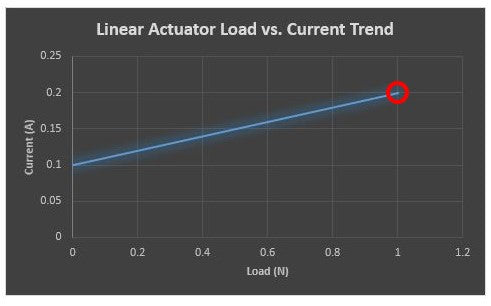 Linear actuator load vs. current trend