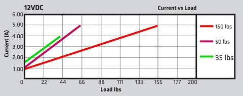 Graph of a Current vs Load graph