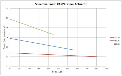 Graph about an actuator slow down with an increased load