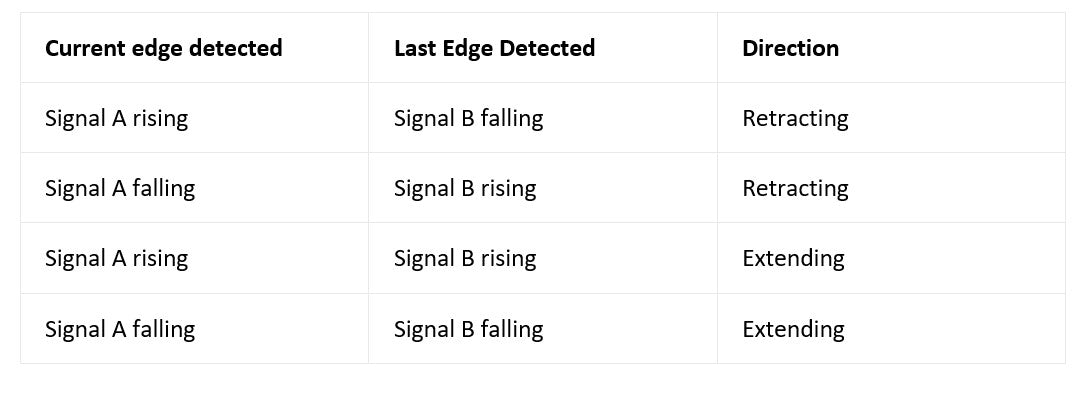Table of the state of the two signals (signal A and B)