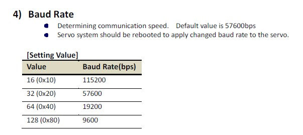 Baud rate represents the speed