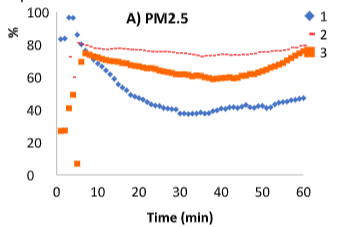 ADKN Masks filtering efficiency over 3 consecutive tests