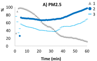 Surgical masks filtering efficiency over 3 consecutive tests