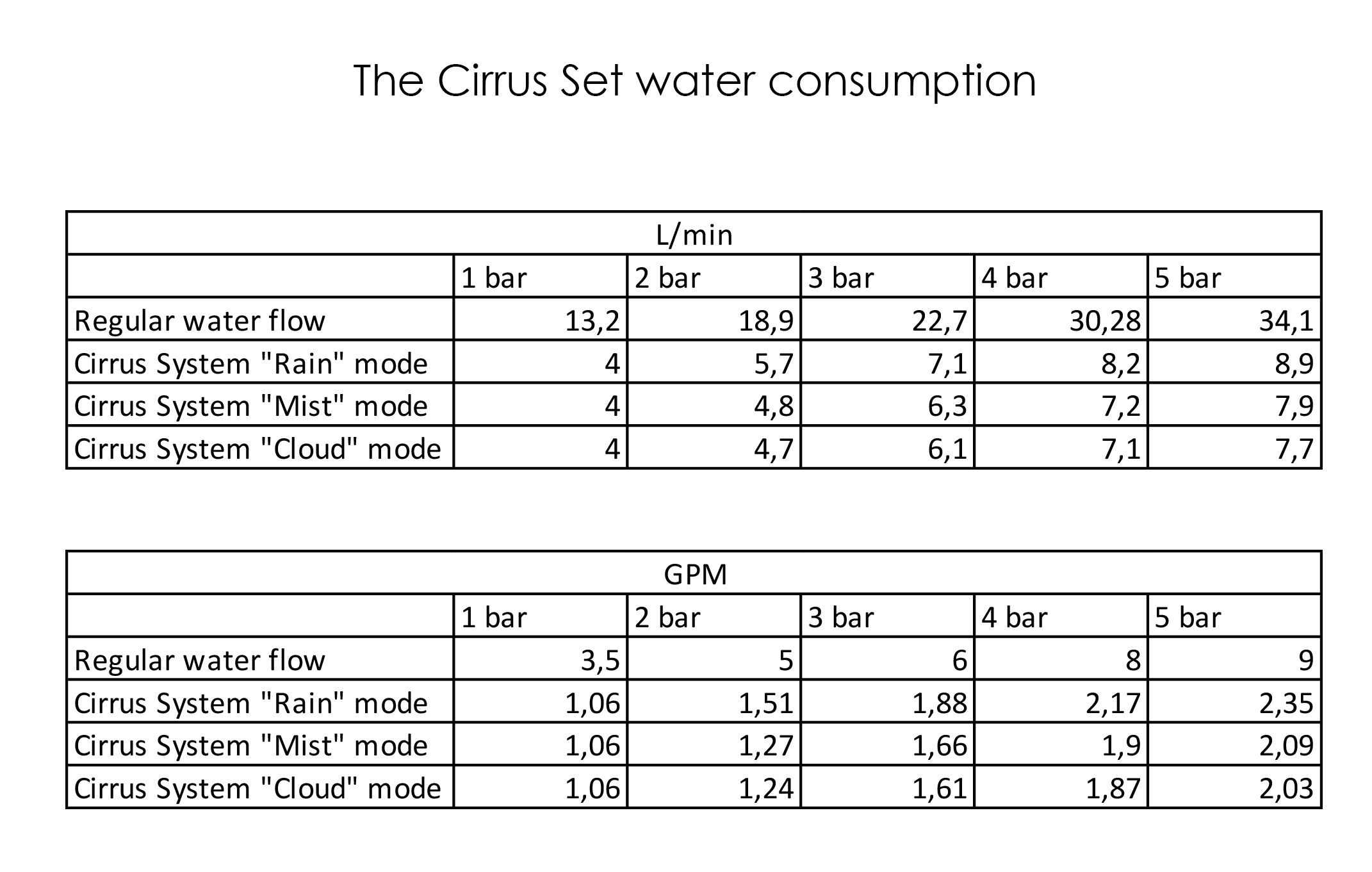 The_Cirrus_Set_water_consumption.jpg