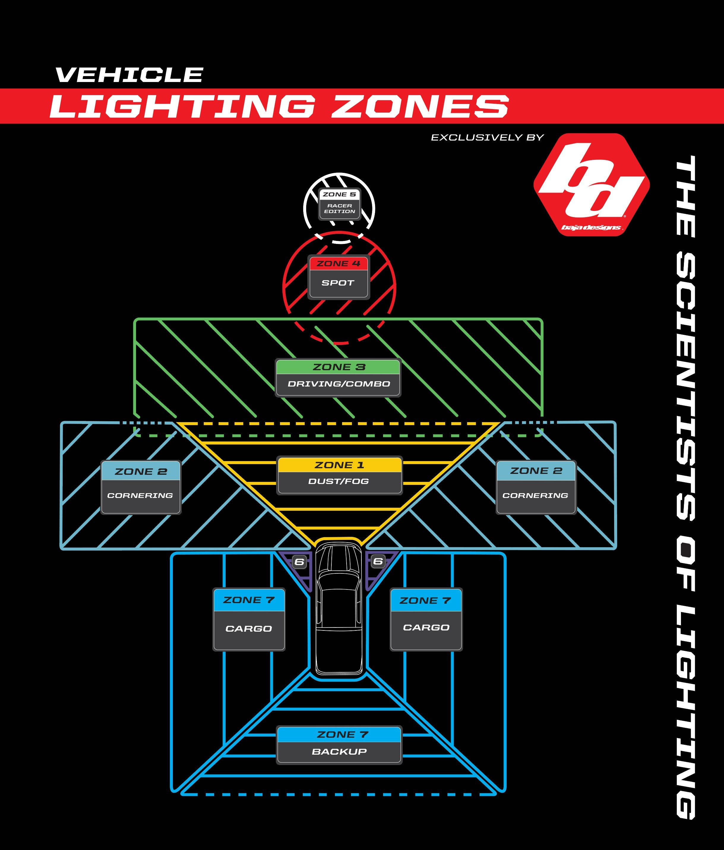 Baja Designs Lighting Zones Chart For S8 Lens