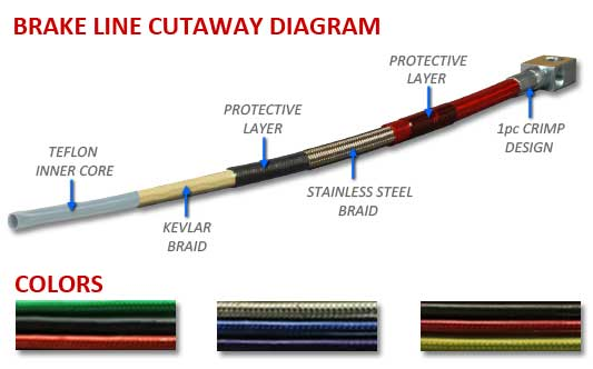 Crown Performance Brake Line Features