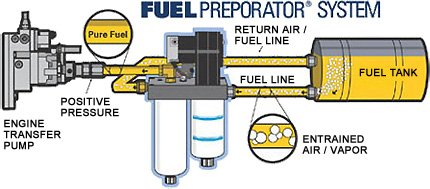 PureFlow AirDog® – Supplier and Manufacturer of Fuel Air Separator Systems and High Performance Lift Pumps