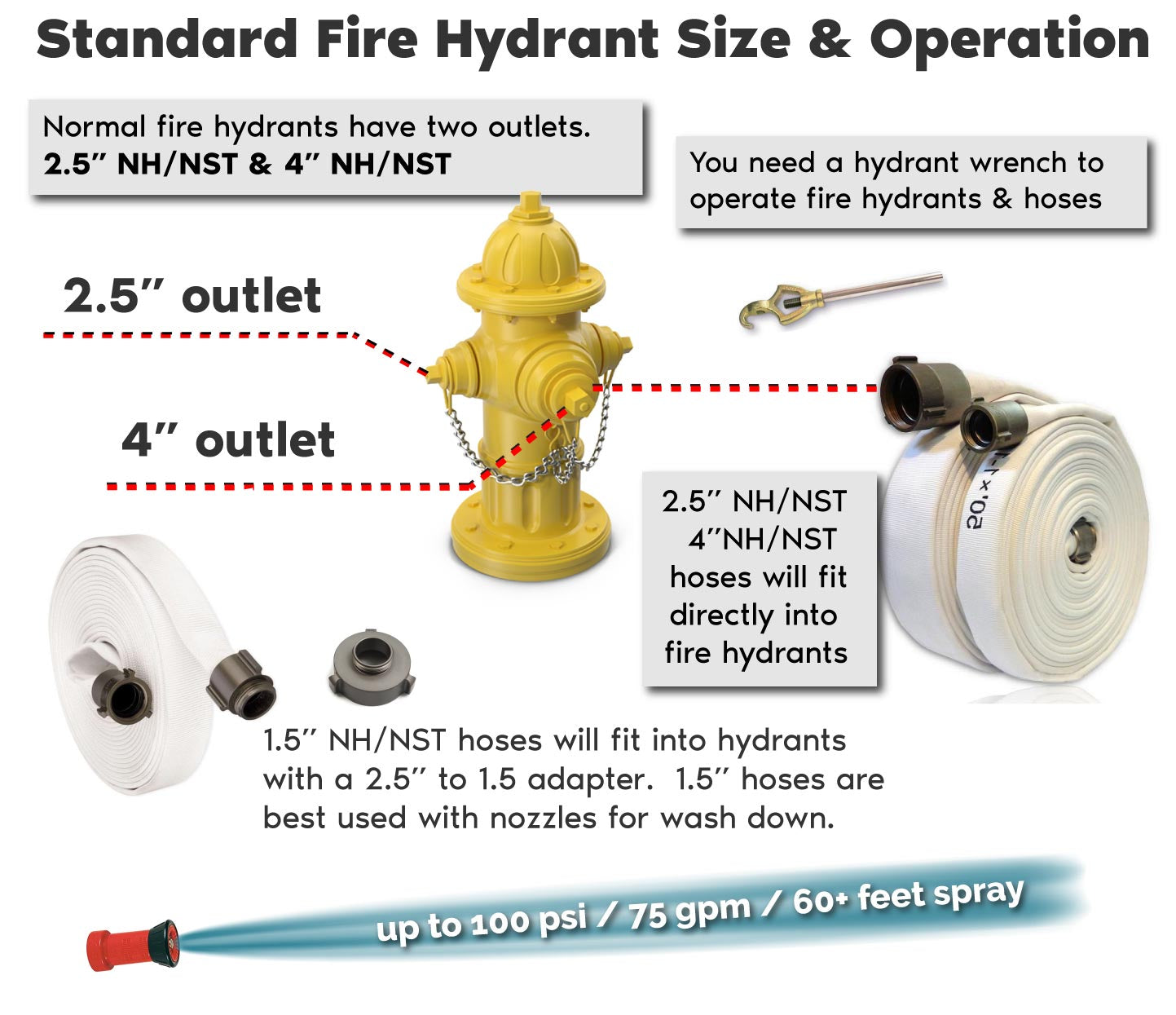 Fire Hydrant Hose Demonstration - FireHoseSupply.com