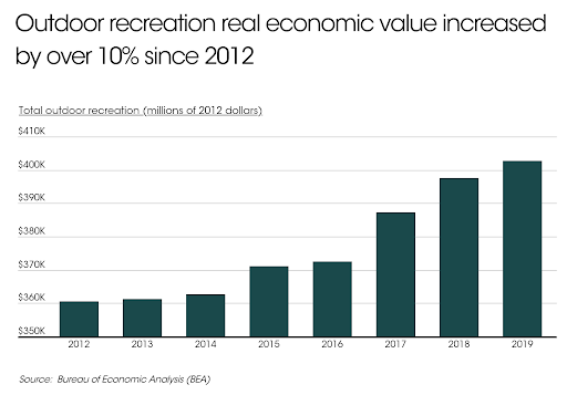 Chart of recreation economic value growth