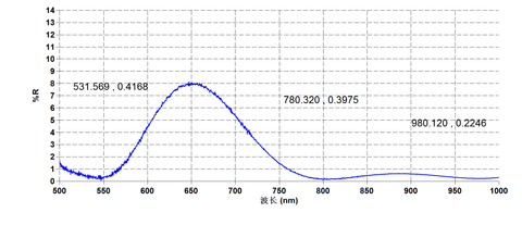 Ti Sapphire Coating Test Curve S1 - Laser Crylink