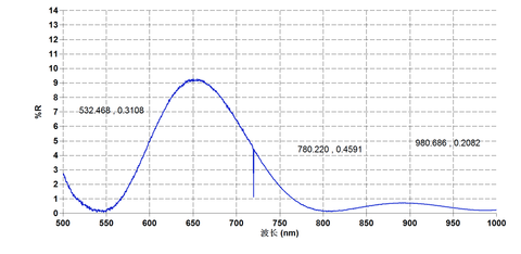 Ti Sapphire Coating Test Curve S2 - Laser Crylink