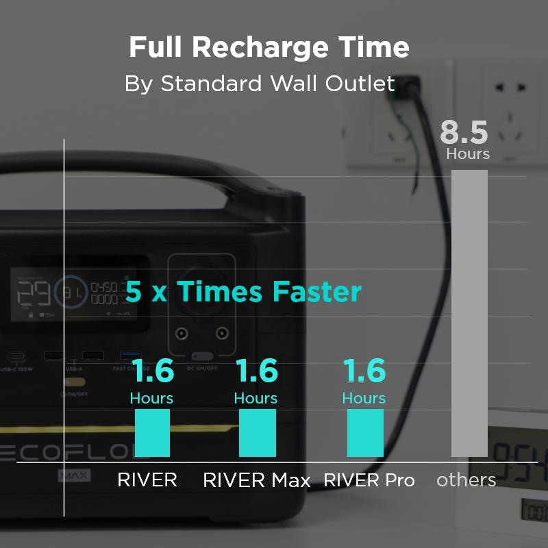 EcoFlow charger