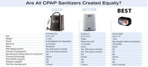 Rescomf™ CPAP Cleaner And Sanitizer | Designer Dresses & Accessories | My Lebaz